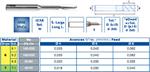 Fraise HSSE série longue 1 dent ALU Réf 4411